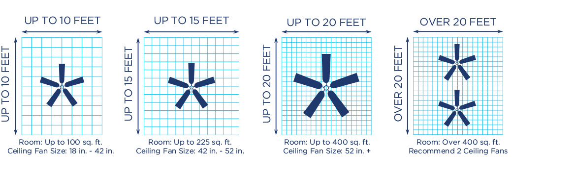 how to select the right size for every room rh westinghouselighting com