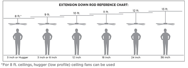 Fan Types For Every Room