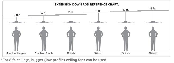 Down Rod Chart