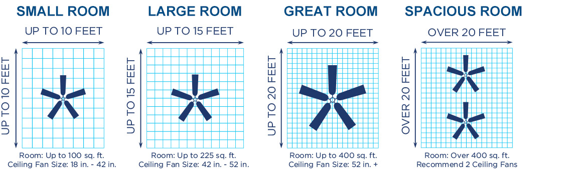 In Order To Ensure Energy Efficient Operation Make Sure The Size Of Ceiling Fan Is Ropriate For And Height Your Room