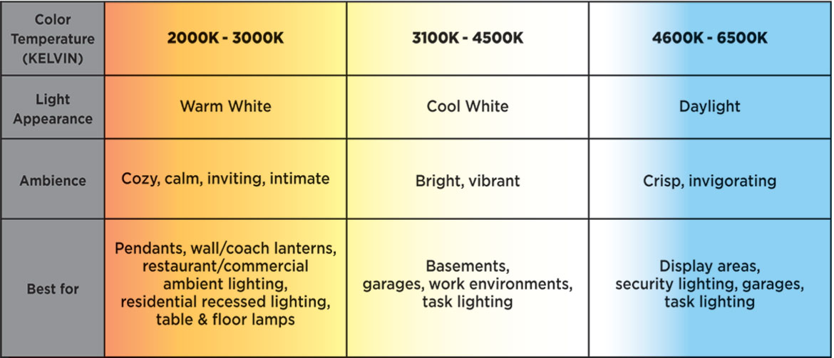 At The Lower End Of Scale From 2000k To 3000k Light Produced Is Called Warm White And Ranges Orange Yellow In Earance