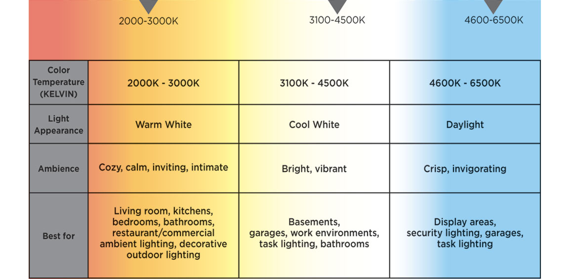 Bathroom Lighting Soft White Or Daylight color temperature (kelvin)